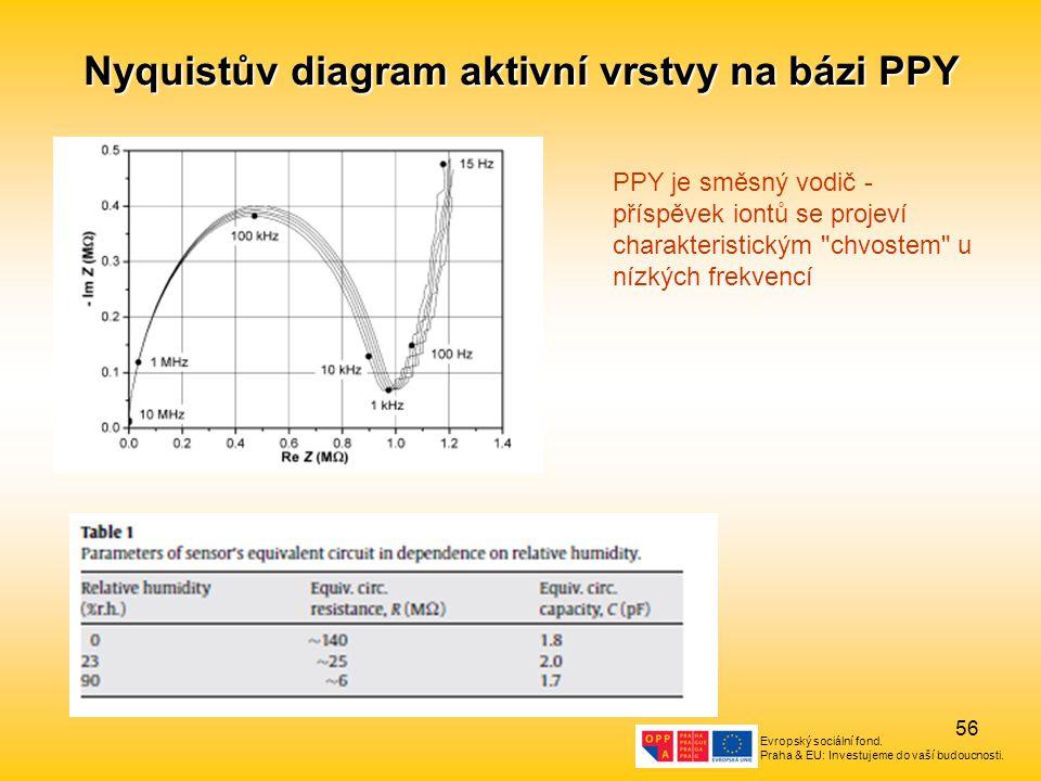 Nyquistův diagram aktivní vrstvy na bázi PPY