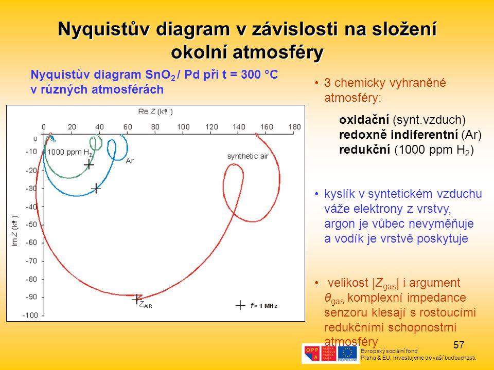 Nyquistův diagram v závislosti na složení okolní atmosféry
