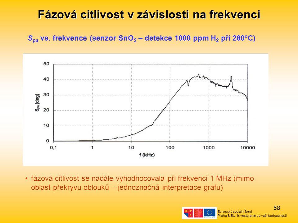 Fázová citlivost v závislosti na frekvenci