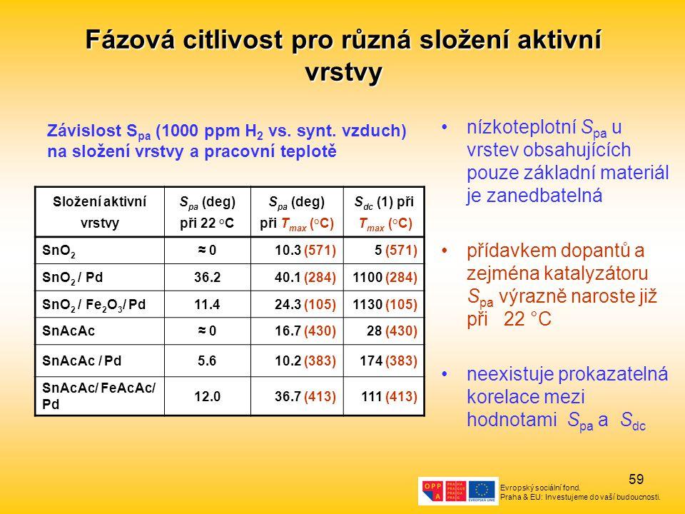 Fázová citlivost pro různá složení aktivní vrstvy