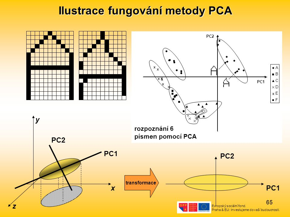 Ilustrace fungování metody PCA
