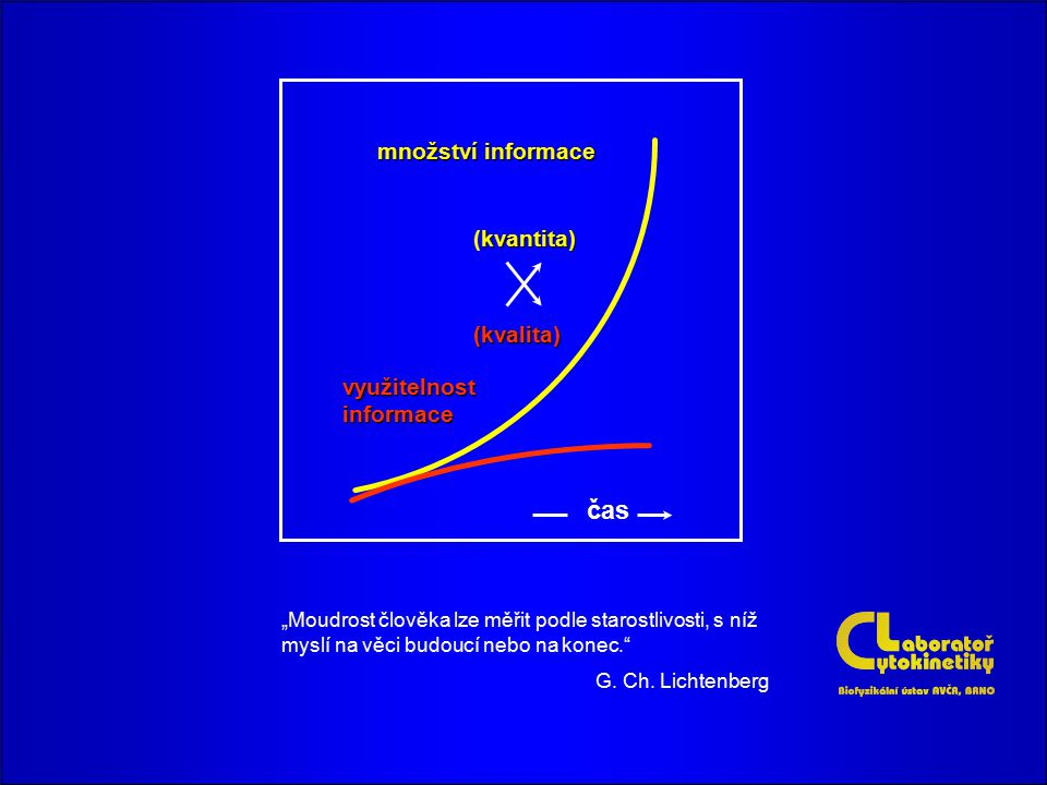 čas množství informace (kvantita) (kvalita) využitelnost informace