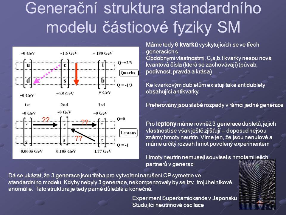 Generační struktura standardního modelu částicové fyziky SM
