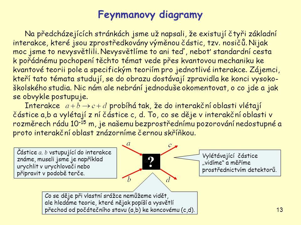 Feynmanovy diagramy