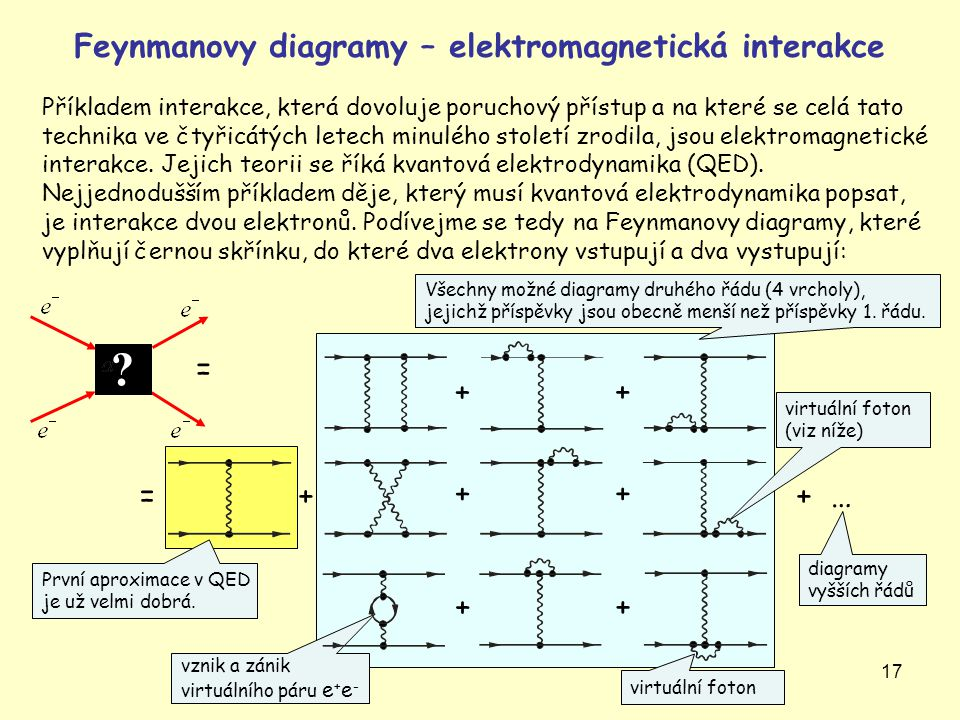Feynmanovy diagramy – elektromagnetická interakce = + + = + + + + …