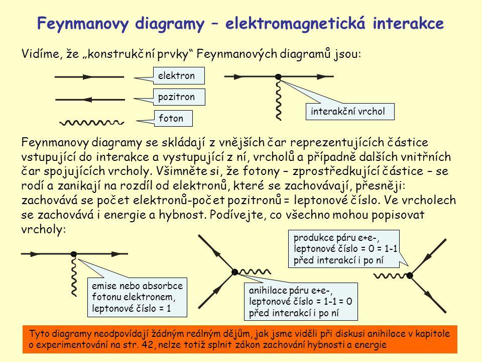 Feynmanovy diagramy – elektromagnetická interakce