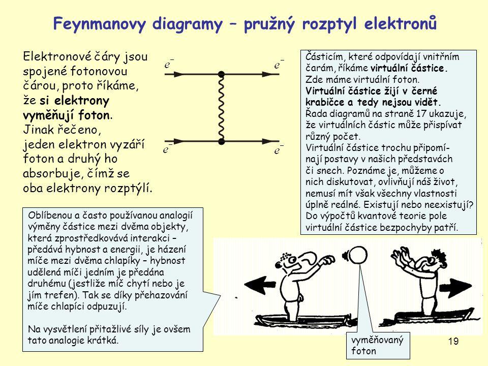 Feynmanovy diagramy – pružný rozptyl elektronů