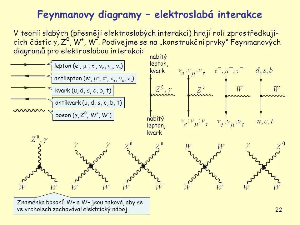 Feynmanovy diagramy – elektroslabá interakce