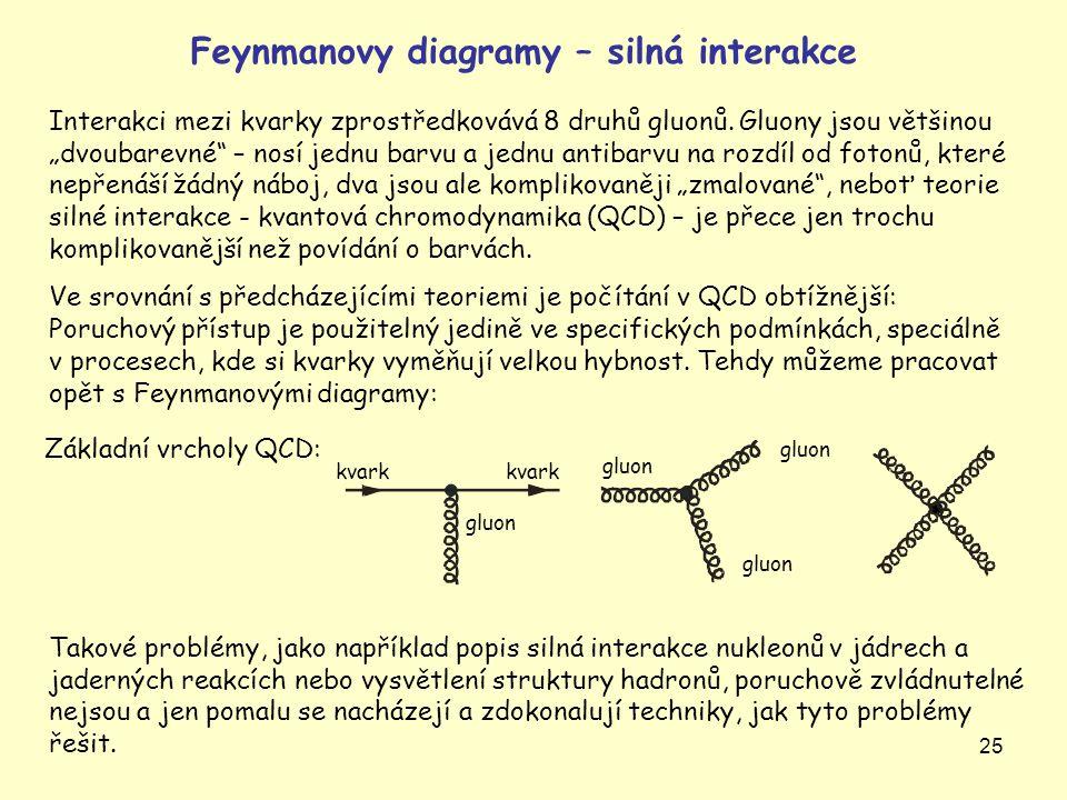 Feynmanovy diagramy – silná interakce