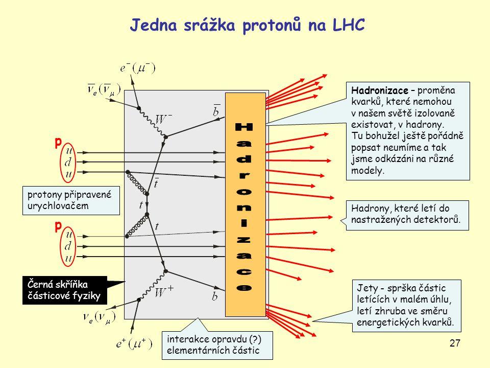 Hadronizace Jedna srážka protonů na LHC p p