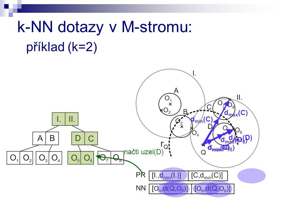 k-NN dotazy v M-stromu: příklad (k=2)