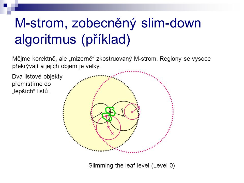 M-strom, zobecněný slim-down algoritmus (příklad)