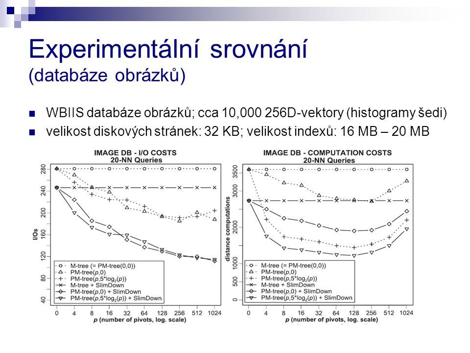 Experimentální srovnání (databáze obrázků)