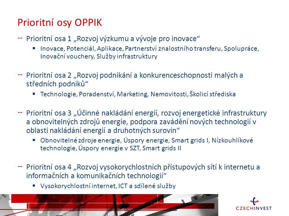 """Prioritní osy OPPIK Prioritní osa 1 """"Rozvoj výzkumu a vývoje pro inovace"""