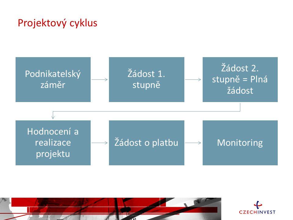 Projektový cyklus Podnikatelský záměr. Žádost 1. stupně. Žádost 2. stupně = Plná žádost. Hodnocení a realizace projektu.