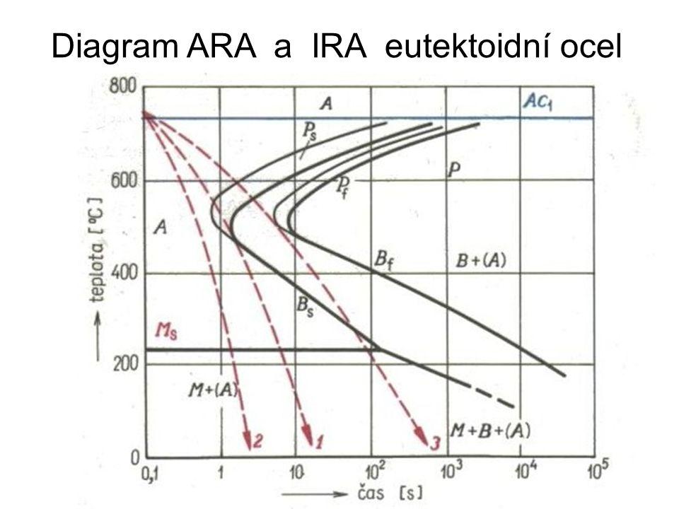 Diagram ARA a IRA eutektoidní ocel