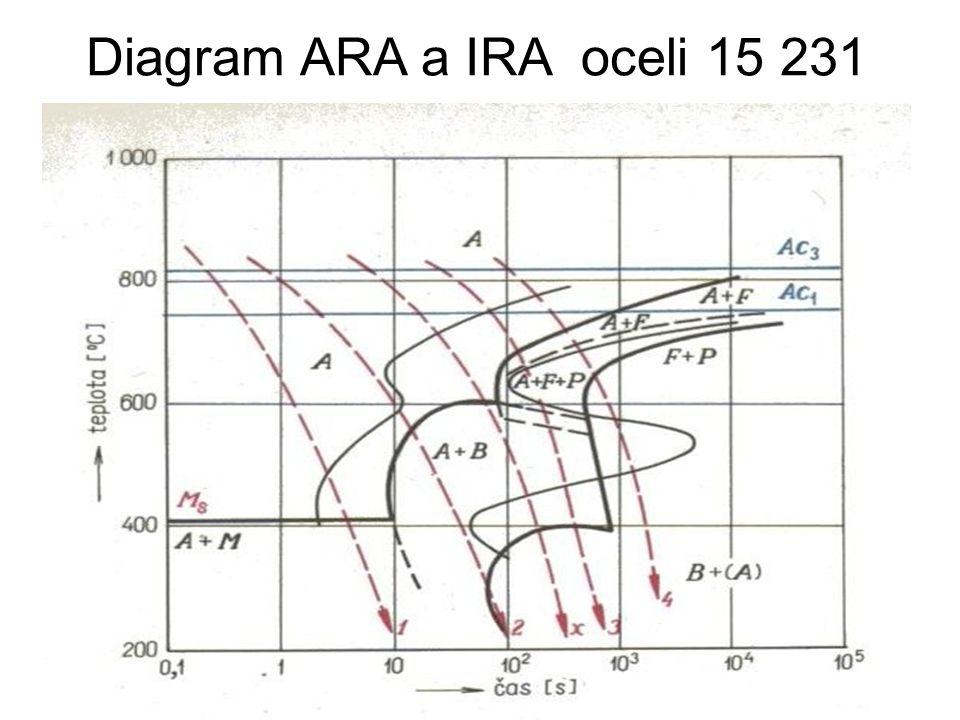Diagram ARA a IRA oceli 15 231