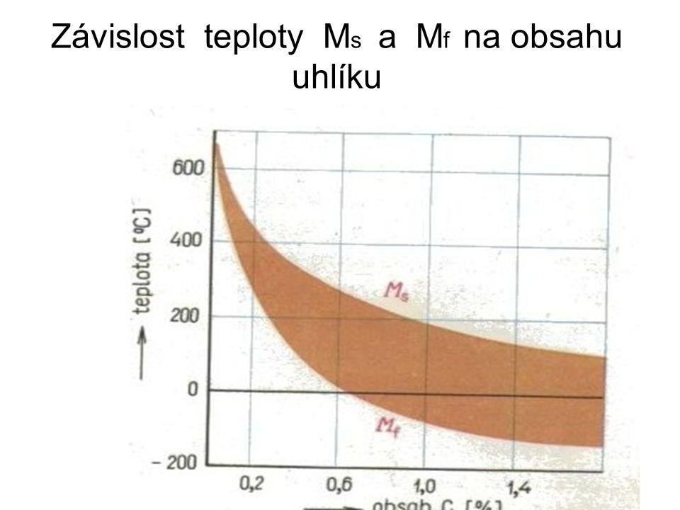 Závislost teploty Ms a Mf na obsahu uhlíku