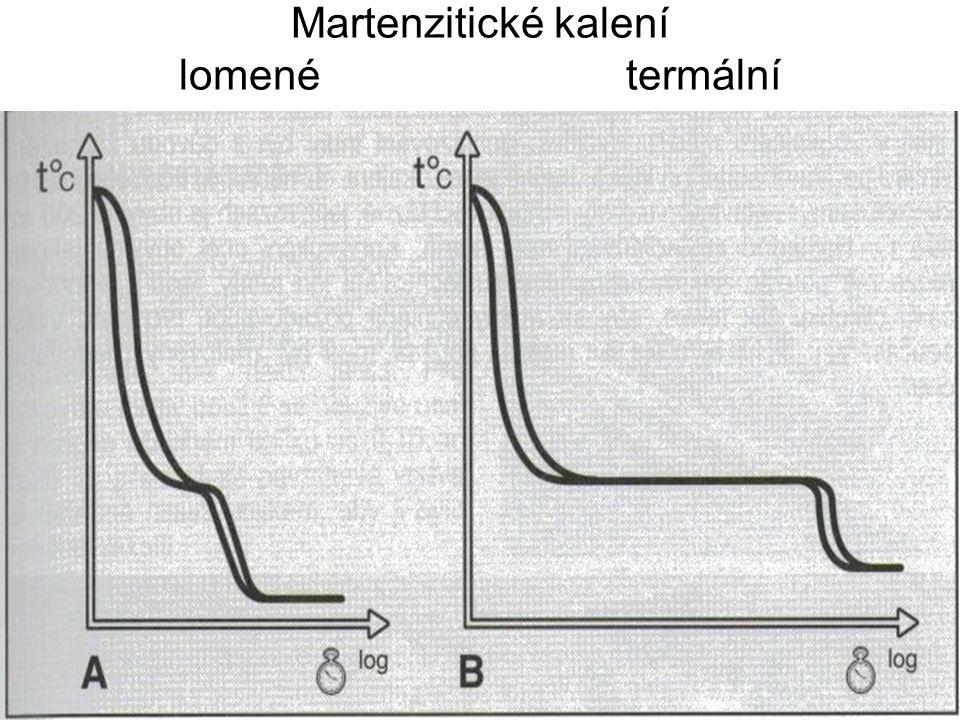 Martenzitické kalení lomené termální
