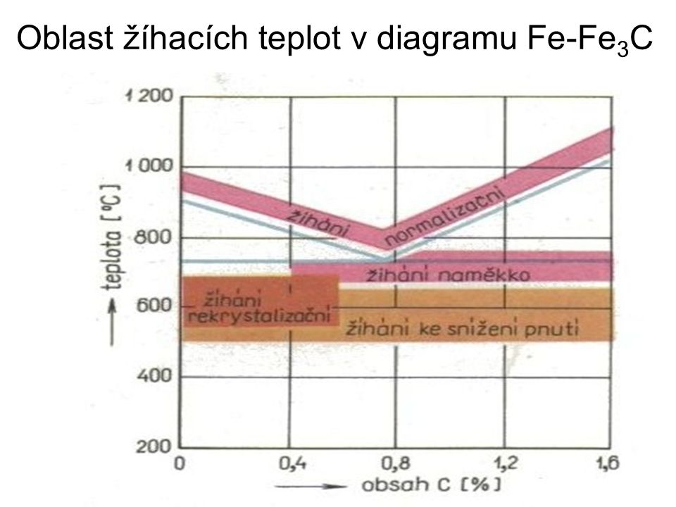 Oblast žíhacích teplot v diagramu Fe-Fe3C