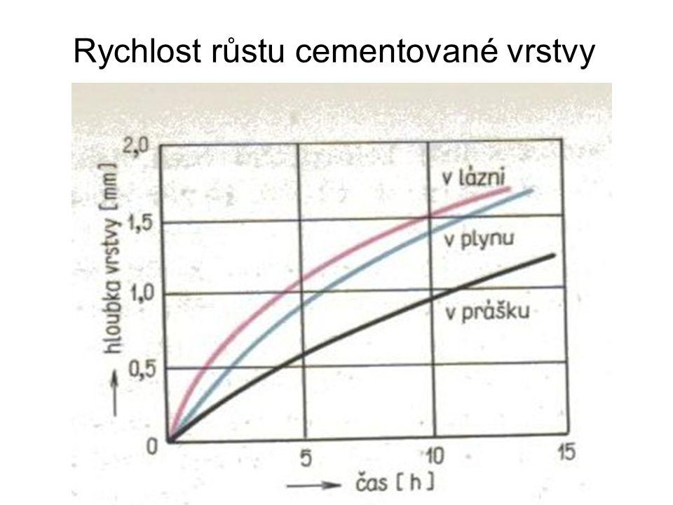 Rychlost růstu cementované vrstvy