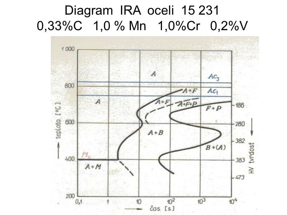 Diagram IRA oceli 15 231 0,33%C 1,0 % Mn 1,0%Cr 0,2%V