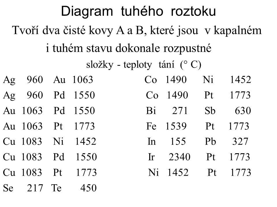 Diagram tuhého roztoku