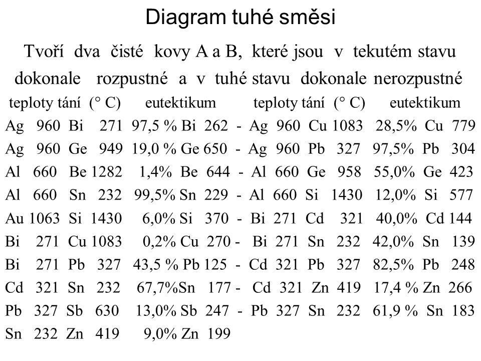 Diagram tuhé směsi Tvoří dva čisté kovy A a B, které jsou v tekutém stavu. dokonale rozpustné a v tuhé stavu dokonale nerozpustné.