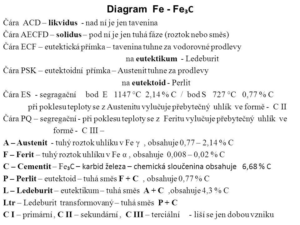 Diagram Fe - Fe₃C