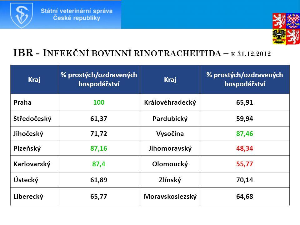 % prostých/ozdravených