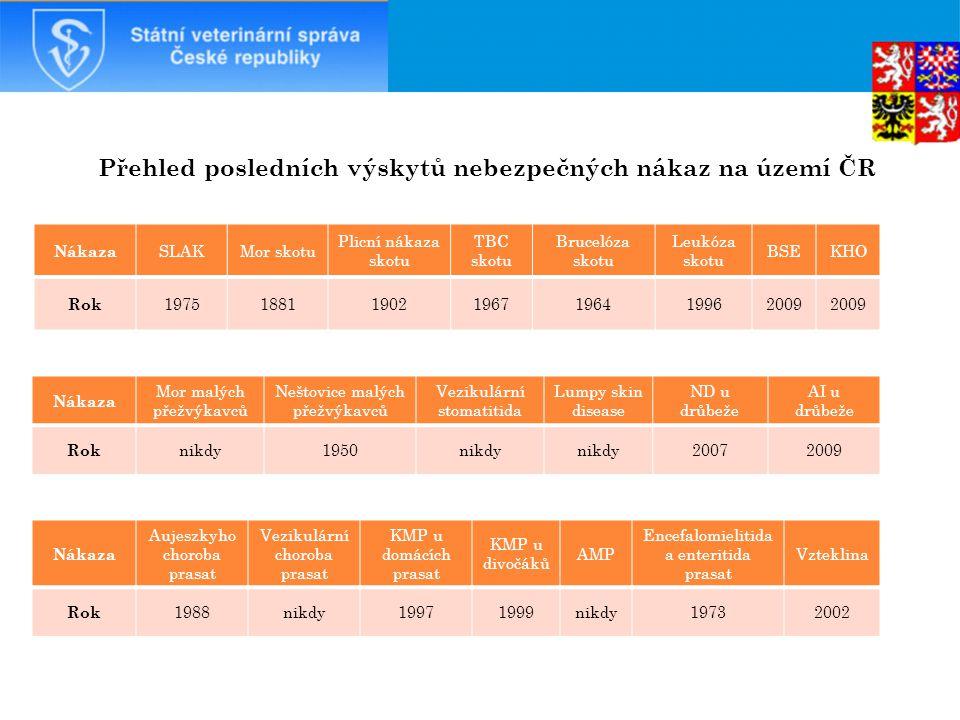Přehled posledních výskytů nebezpečných nákaz na území ČR