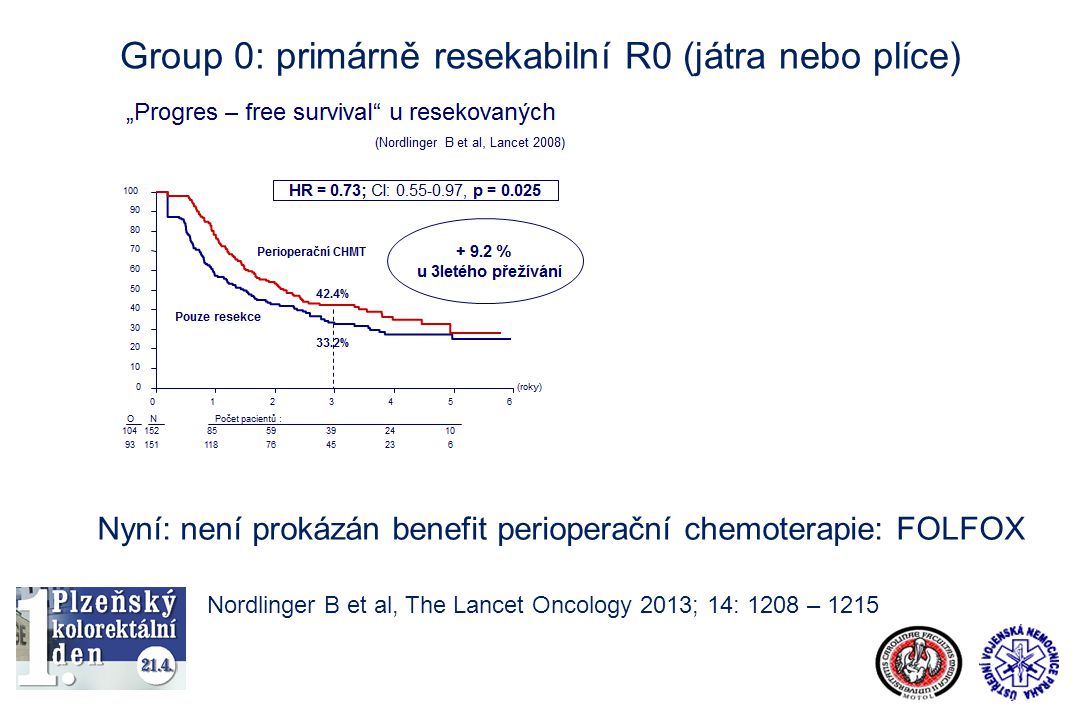 Group 0: primárně resekabilní R0 (játra nebo plíce)