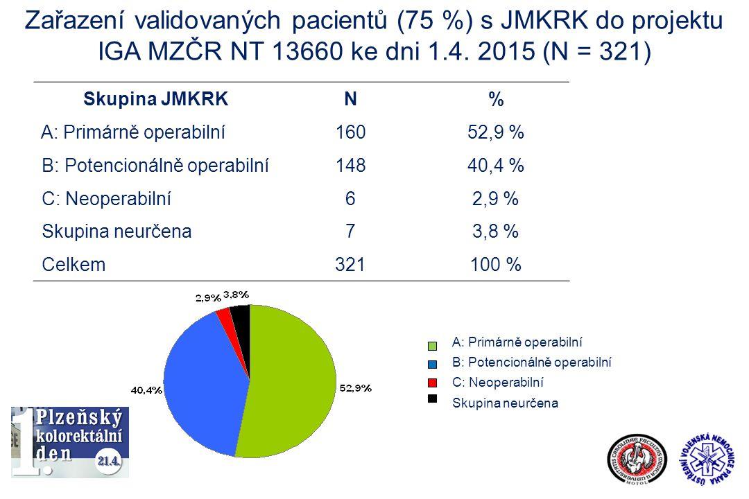 Zařazení validovaných pacientů (75 %) s JMKRK do projektu IGA MZČR NT 13660 ke dni 1.4. 2015 (N = 321)