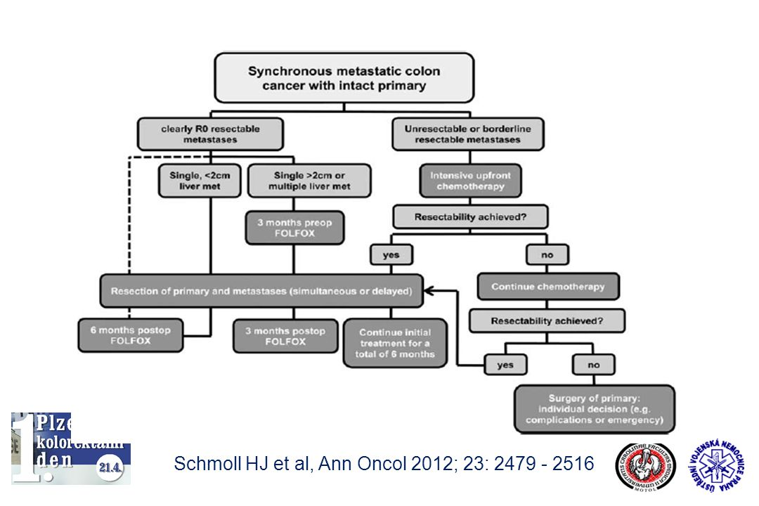 Schmoll HJ et al, Ann Oncol 2012; 23: 2479 - 2516
