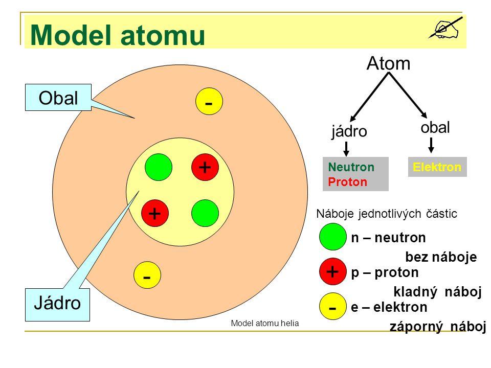 Model atomu - + + + - - Atom Obal Jádro obal jádro n – neutron