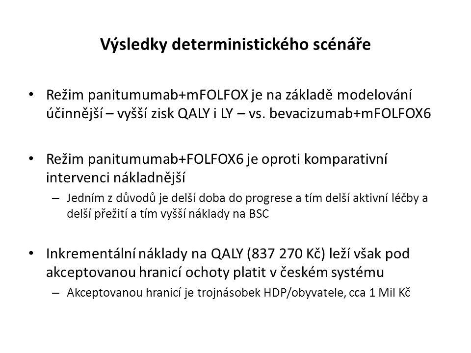 Výsledky deterministického scénáře