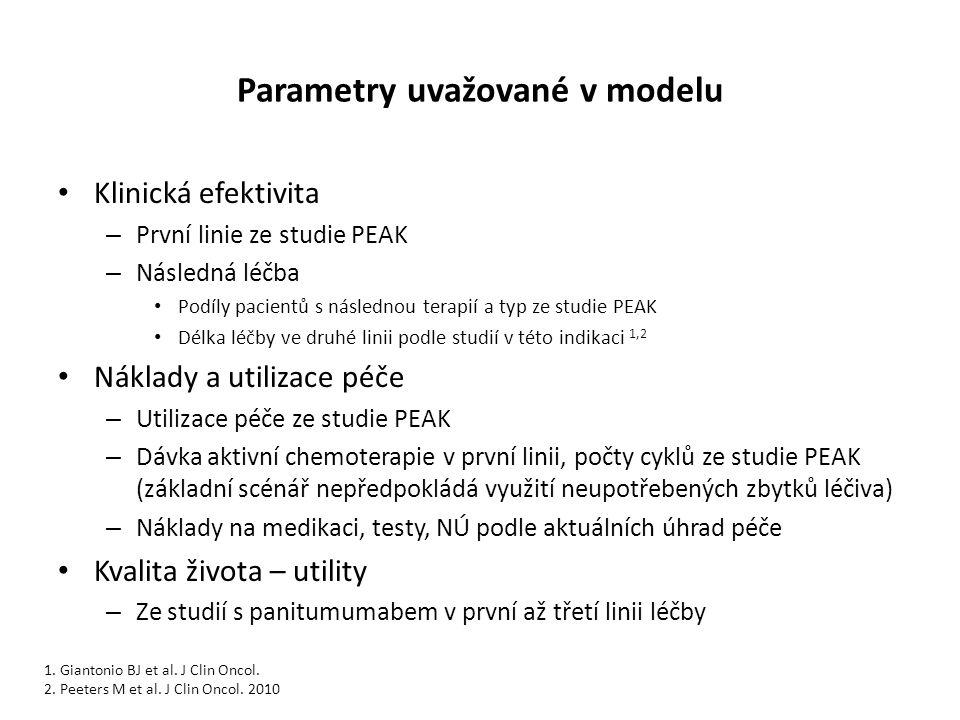 Parametry uvažované v modelu