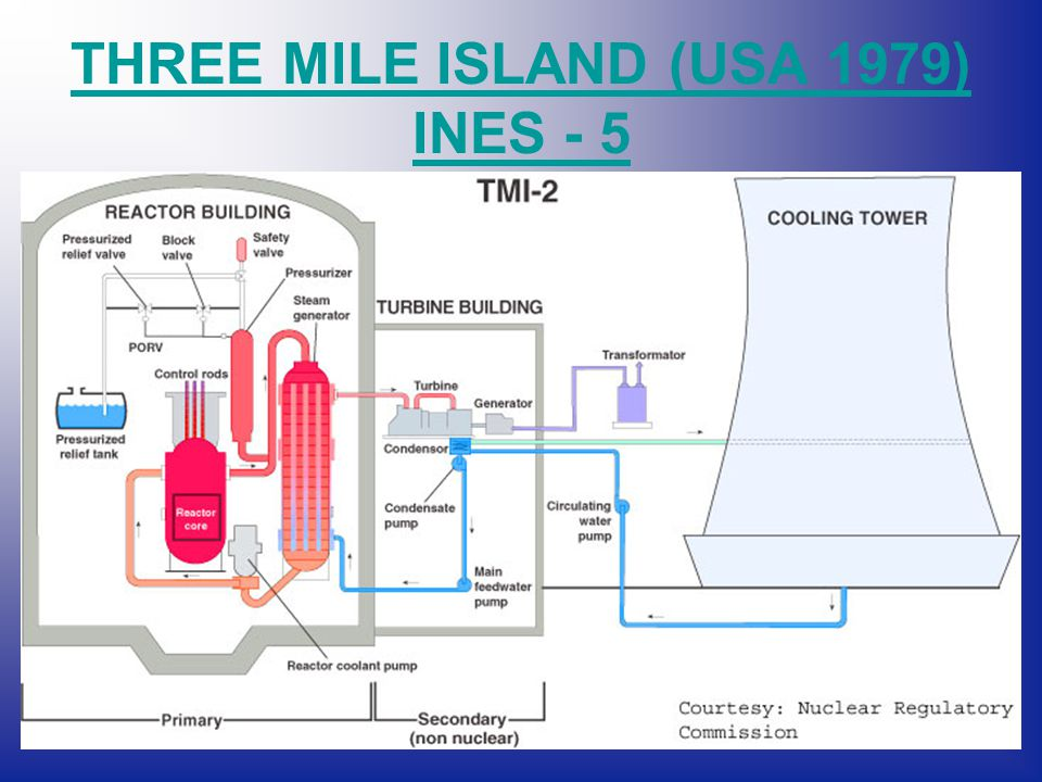 THREE MILE ISLAND (USA 1979) INES - 5