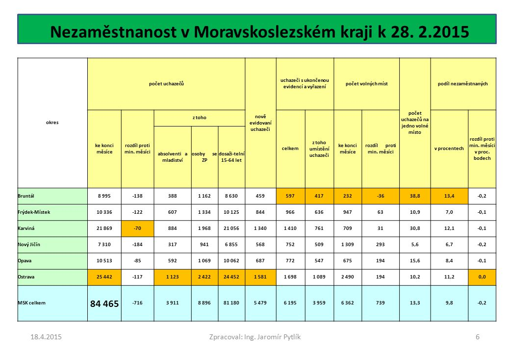 Nezaměstnanost v Moravskoslezském kraji k 28. 2.2015