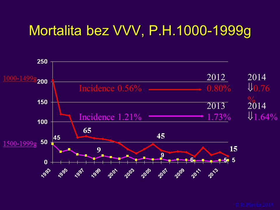 Mortalita bez VVV, P.H.1000-1999g 2012 0.80% 2014 0.76%