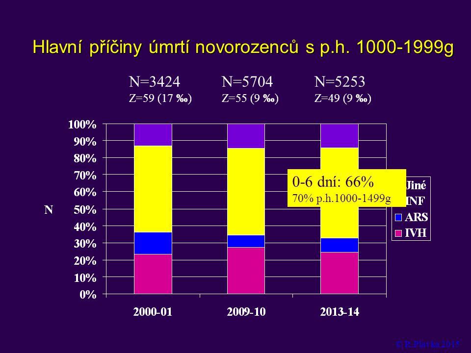 Hlavní příčiny úmrtí novorozenců s p.h. 1000-1999g