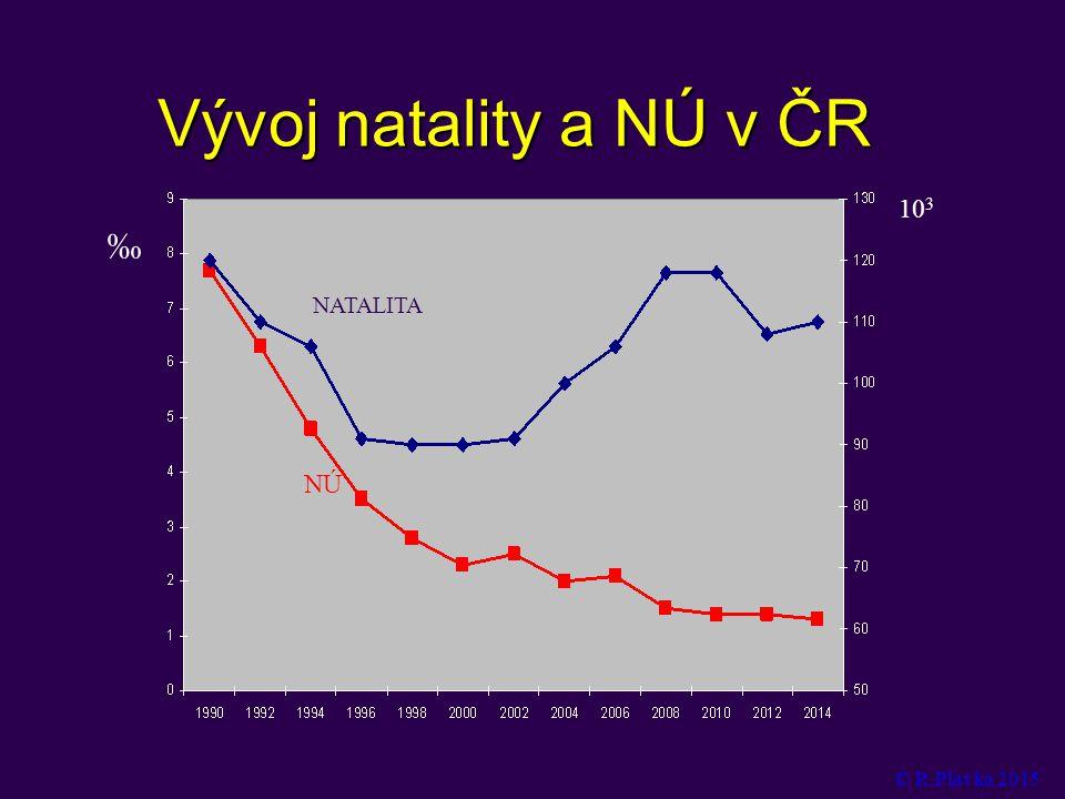 Vývoj natality a NÚ v ČR ‰ 103 NÚ NATALITA © R.Plavka 2015