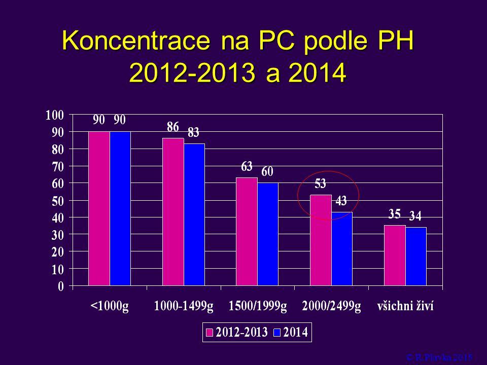 Koncentrace na PC podle PH 2012-2013 a 2014