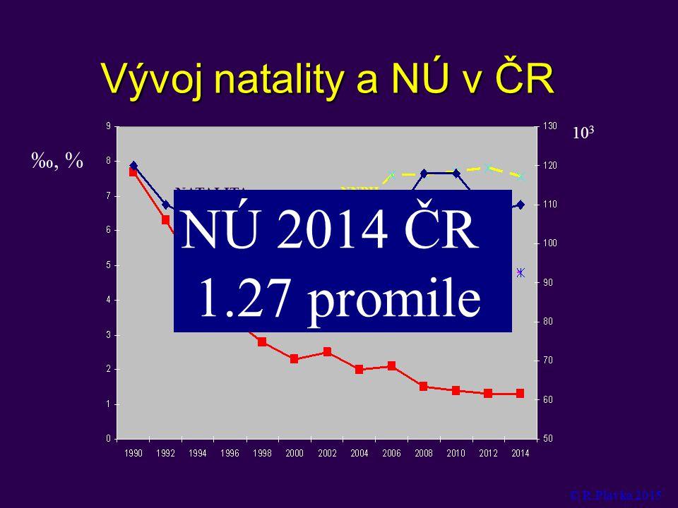 NÚ 2014 ČR 1.27promile Vývoj natality a NÚ v ČR ‰, % 103 NÚ NATALITA