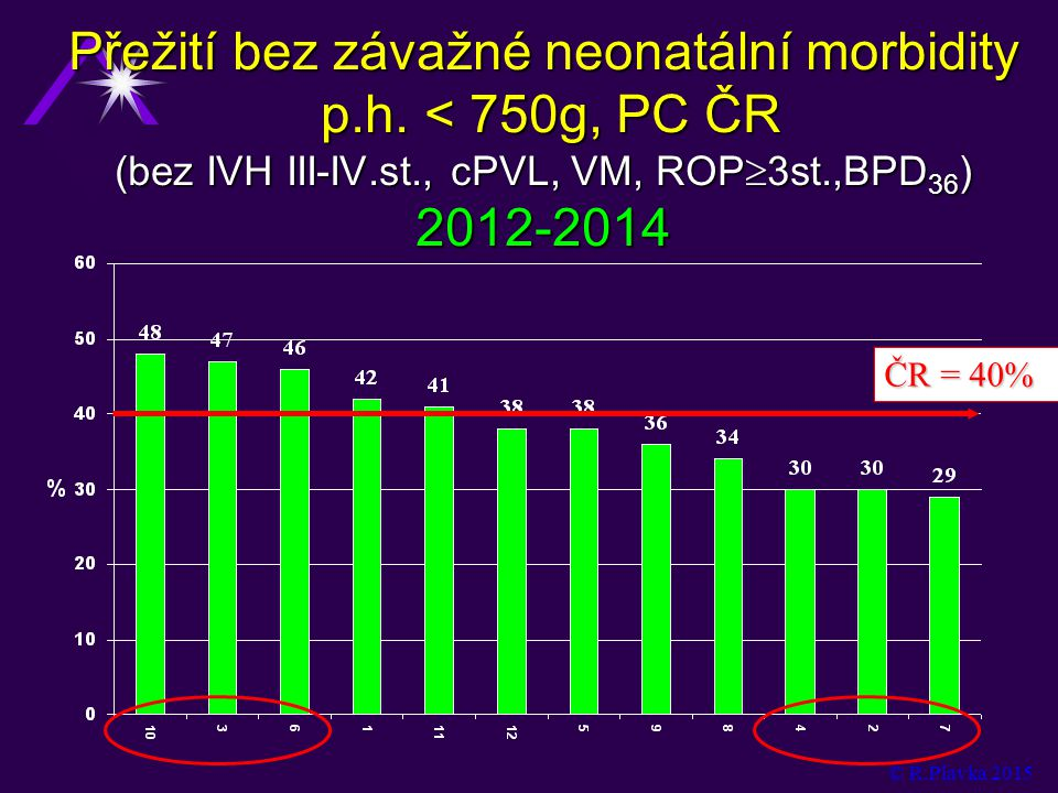 Přežití bez závažné neonatální morbidity p. h
