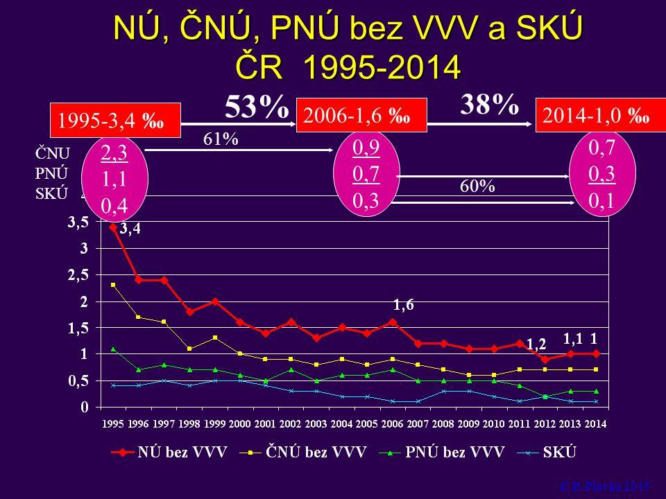 NÚ, ČNÚ, PNÚ bez VVV a SKÚ ČR 1995-2014