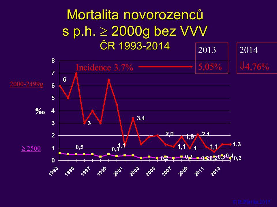 Mortalita novorozenců s p.h.  2000g bez VVV ČR 1993-2014