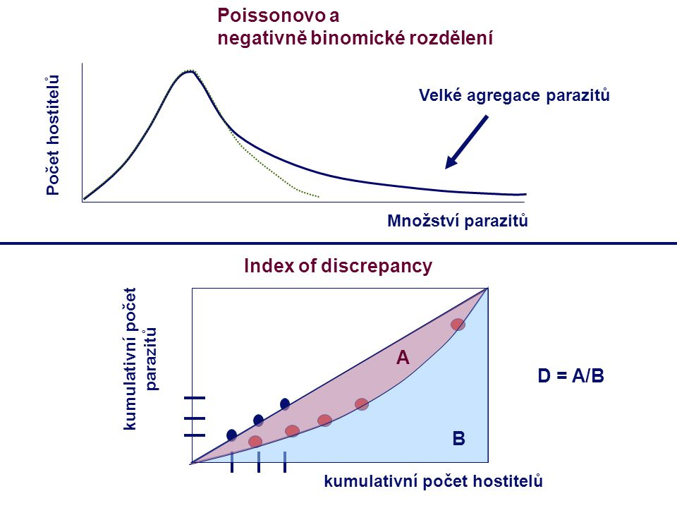 Index of discrepancy B A D = A/B