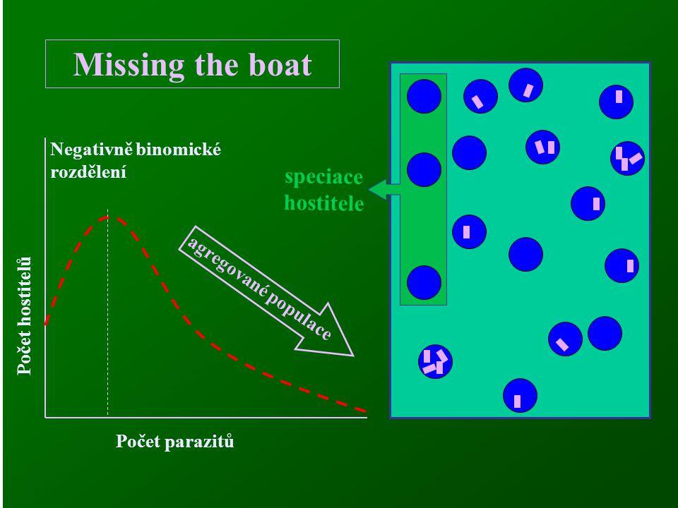 Missing the boat speciace hostitele Negativně binomické rozdělení
