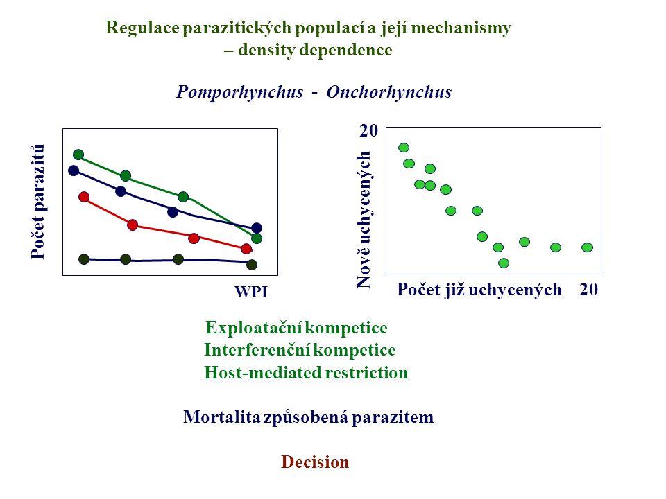 Regulace parazitických populací a její mechanismy – density dependence